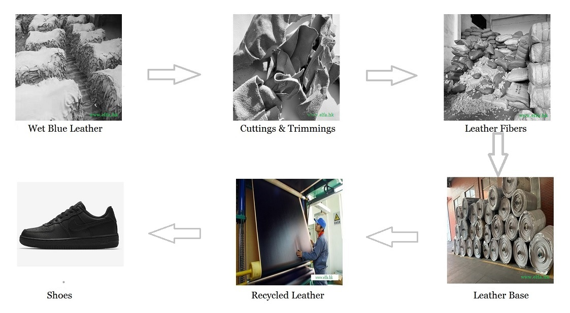 sustainable recycled leather production process